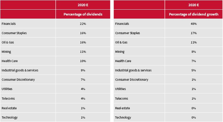 Ftse 100 tracker investments for 2021 nordlinder investments